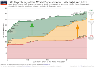 ourworldindata_life-expectancy-cumulative-over-200-years
