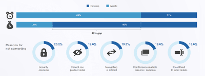 What You Need To Know To Increase Mobile Checkout Conversions