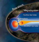 הגבול הרחוק ביותר שבו השדה המגנטי של כדור הארץ הודף בהצלחה את רוח השמש. מקור: ויקיפדיה.
