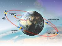 סדר פעולות תפעול הלוויין אופק 9 לאחר שחרורו מהמשגר. איור: התעשייה האווירית