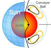 מסוע הפלזמה של השמש. איור: Science@NASA.