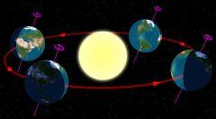 כדור הארץ בארבע עונות השנה בקווי הרוחב הצפוניים ביחס לשמש. איור נחלת הכלל, מתוך ויקיפדיה