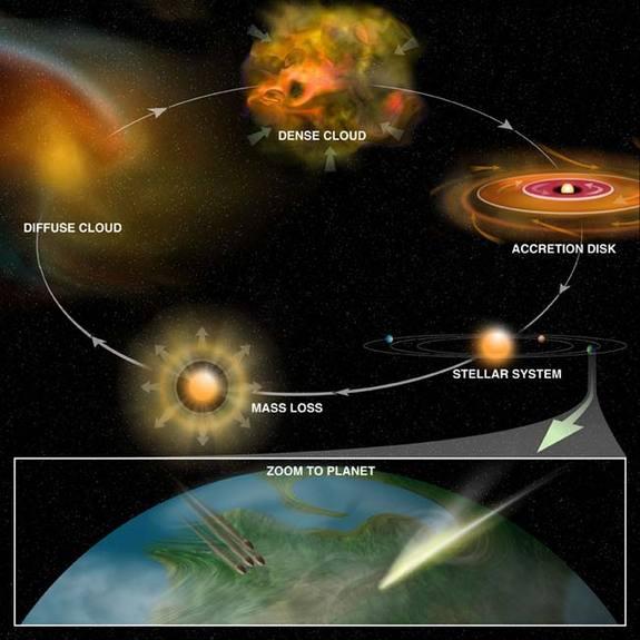 מחזור החומר האורגני מליבם של כוכבים אל כוכבי הלכת. איור: NSF