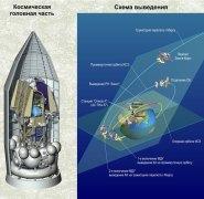 תרשים המסלול המתוכנן של החללית פובוס, נתקעה במסלול המעבר הנמוך. איור: סוכנות החלל הרוסית רוסקוסמוס