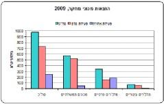 """ההוצאות למחקר ופיתוח בשנת 2009. נתונים: הלמ""""ס, נובמבר 2011"""