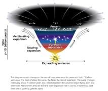 """היקום מתפשט בקצב מואץ. איור: נאס""""א"""