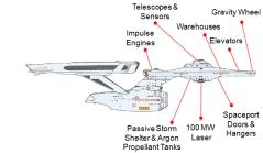 תרשים של הדור הבא של חללית הכוכבים אטנרפרייז. איור BuildTheEnterprise.org
