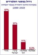 """הגידול במספר התלמידים בין השנים 2000-2010 לפי מגזר חינוכי. מתוך דו""""ח שפרסם מכון טאוב, נובמבר 2012"""
