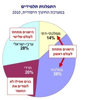 תרשים 17 - צד ימין: התפלגות התלמידים לפי מגזרי חינוך, 2010. מקור: מרכז טאוב