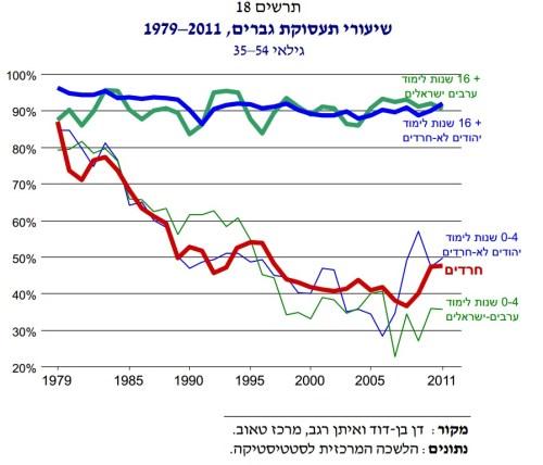 תעסוקה לפי שנות לימוד בקרב יהודים חילונים, ערבים וחרדים. אצל החרדים אין השפעה למספר שנות הלימוד - ורמת התעסוקה שלהם היא כמו של יהודים חילונים או ערבים בעלי 0-4 שנות לימוד
