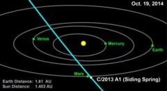 """גרפיקה ממוחשבת זו מתארת את מסלול השביט 2013 A1, (סיידינג ספרינג) דרך מערכת השמש הפנימית. צילום: נאס""""א\JPL-קלטק"""
