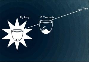 הסבר על שבירת הסימטריה לאחר המפץ הגדול. איור: CERN