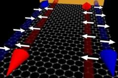 ביריעה של החומר גרפן (המשטח האופקי בעל תבנית המשושים של אטומי פחמן) הנתונה בשדה מגנטי חזק, אלקטרונים יכולים לנוע לאורך השפות, והם מנועים מלנוע בחלק הפנימי של היריעה. בנוסף, בשפות אלו ינועו רק האלקטרונים בעלי הספין המתאים ובכיוון אחד בלבד (החץ הכחול), בעוד שהאלקטרונים בעלי הספין ההופכי (החץ האדום) מנועים מלנוע. [באדיבות החוקרים].