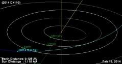 """מסלולו של עצם אפולו – האסטרואיד קרוב הארץ 2014 DX110 שהתגלה רק שבוע לפני המעבר הצפוי שלו ליד כדור הארץ. איור: נאס""""א\JPL's Solar System Dynamics Small-Body Database Browser."""