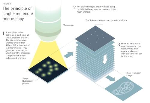 איור 4 - עקרון המיקרוסקופיה של מולקולה בודדת