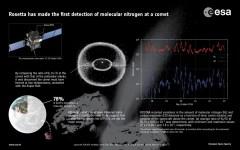גז ואבק מפני השטח של צ'ורי כאשר השביט מתקרב לפרהליון והסבר על גילוי מולקולות החנקן. צילום:Credit: ESA/Rosetta/ROSINA
