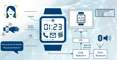 שבב DSP מפעיל שעון חכם. איור: סיוה