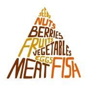 """""""פירמידת המזון"""" לפי תורת """"הדיאטה הפלאוליתית"""". איור: Maria Ticce/Shutterstock"""