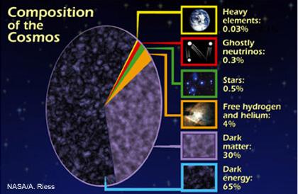 """התפלגות החומר והאנרגיה ביקום. החומר הרגיל שמורכב מקוורקים ולפטונים מהווה רק 5% מכלל החומר והאנרגיה ביקום הנראה. איור: נאס""""א"""