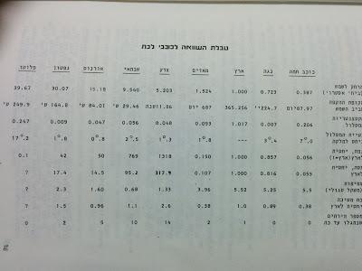 """נתוני כוכבי הלכת מתוך החוברת """"כוכבים במסילותם"""".צילום: יואב לנדסמן"""
