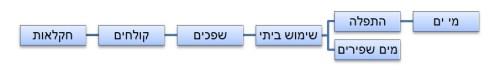 מסלול השימוש במים במדינת ישראל