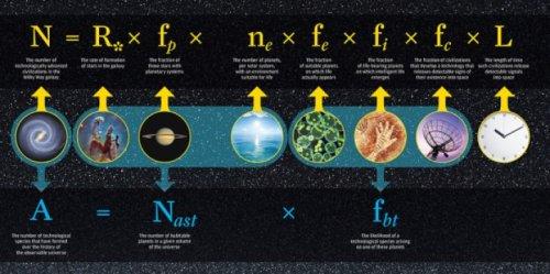 איור של משוואת דרייק. בשנת 1961, פיתח האסטרופיזיקאי פרנק דרייק משוואה שנועדה להעריך את מספר התרבויות המתקדמות הצפויות להתקיים בגלקסיית שביל החלב. משוואת דרייק (בשורה העליונה) הפכה למסגרת עבודה למחקר, וכאשר טכנולוגית חקר החלל התקדמה והידע גדל, המספר השתנה, אבל אי אפשר לעשות שום דבר מעבר ללנחש משתנים כגון L - תוחלת החיים האפשרית של תרבויות מתקדמות אחרות. במחקר חדש, מציעים אדם פרנק וודרוף סאליבן משוואה חדשה (בשורה התחתונה) כדי לענות על שאלה שונה במקצת: מהו המספר התרבויות המתקדמות שסביר שהתפתחו במשך ההיסטוריה של היקום הנצפה? המשוואה של פרנק וסאליבן נשענת על דרייק, אבל מבטלת את הצורך ב-L. התמונה באדיבות אוניברסיטת רוצ'סטר.
