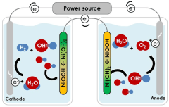 תרשים 2 - הדגמה של הטכנולוגיה שפותחה בטכניון: החמצן והמימן נוצרים ונאגרים בתאים נפרדים לגמרי. לדברי אביגיל, אפשר להחליף את אחת האלקטרודות (אנודה) באלקטרודה רגישה לאור (פוטו-אנודה), כך שהמרת המים ואנרגיית השמש לדלק מימן תבוצע ישירות, כלומר בתהליך אחד. מקור: באדיבות הטכניון.