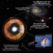 זוהי סדרת תצפיות שהחלה בזמן הקצר ביותר עד כה מרגע תחילת התפוצצות של סופרנובה. מקור: מגזין מכון ויצמן.