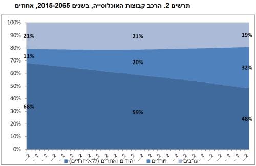"""תרשים 2 - הרכב קבוצות האוכלוסייה, בשנים 2065-2015, אחוזים. מקור: הלמ""""ס."""