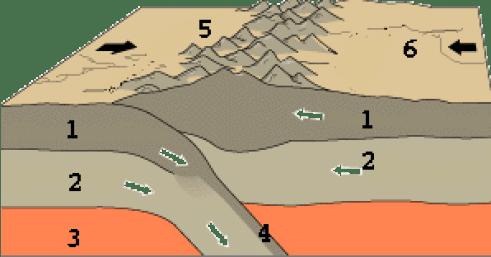 רוב ההרים בעולם נוצרים על ידי פעילות טקטונית, כלומר הסעה של הלוחות הענקיים של קרום כדור הארץ ממקום למקום. מקור: USGS/USGov modified by Eurico Zimbres.