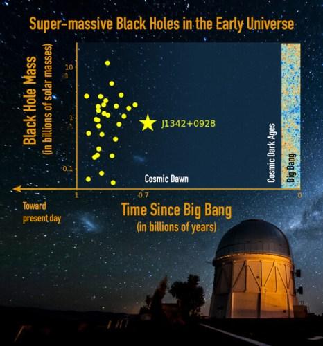 בתרשים השוואה בין הקוואזרים המאסיביים ביותר והמרוחקים ביותר שידועים נכון להיום. בעוד J1342+0928 (הכוכב הצהוב) אינו הקוואזר המאסיבי ביותר, הוא הרחוק ביותר שהתגלה עד היום. מקור: Jinyi Yang/UA; Reidar Hahn/Fermilab; M. Newhouse/NOAO/AURA/NSF.