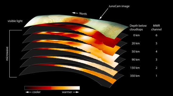 השכבות השונות של שורשי הכתם האדום גדול, הסופה הגדולה ביותר של צדק והמפורסמת במערכת השמש. מכשיר הרדיומטר גלי המיקרו (MWR) של ג'ונו כולל 6 אנטנות שונות, כל אחד מהן קולטת ערוץ אחר של תדרי מיקרו, וחודרים כל אחד לשכבות עמוקות יותר במעמקי האטמוספירה של צדק. מקור: NASA/JPL-Caltech/SwRI.