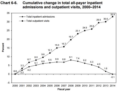 """השינוי הכולל במספר המאושפזים בבתי חולים, לעומת מספר הביקורים במרפאות חוץ בין השנים 2000 ל- 2014. מקור: דו""""ח הוועדה המייעצת לתשלומי מדיקייר."""