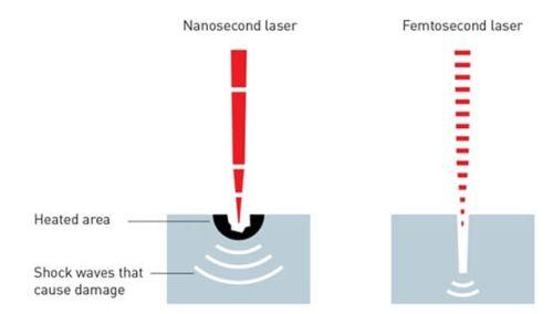 בצד שמאל – לייזר בתחום הננו-שניות הגורם להרס הדגימה בשל חימום האזור; בצד ימין – לייזר בתחום הפמטו-שניות שאינו גורם להרס הדגימה בשל חימום האזור. [באדיבות Johan Jarnestad, האקדמיה המלכותית השוודית למדעים]