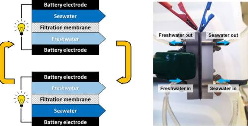 תרשים: מתוך המאמר - Harvesting Energy from Salinity Differences Using Battery Electrodes in a Concentration Flow Cell.