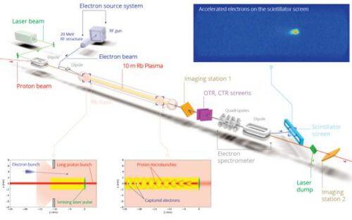 תיאור סכמתי של ניסוי AWAKE להאצת החלקיקים במאיץ ה-LHC בסרן. איור: באדיבות החוקרים