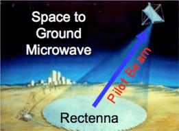שיגור אנרגיה מלוויין בו היא תיוצר לכדור הארץ באמצעות קרן לייזר ומתקן קליטה ייעודי. מתוך ויקיפדיה