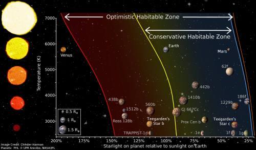 איפוגרפיקה המראה את איזור החיים סביב כןכב הלכת Teegarden בשני תרחישים שמרני ואופטימי, בהשוואה למערכת השמש שלנו ולכוכבי לכת אחרים שהתגלו באיזור החיים של הכוכב שלהם. קנה המידה מנורמל לגודלה של מערכת השמש שלנו. בפועל כוכבי הלכת Teegarden b ו-Teegarden c הרבה יותר קרובים לשמש שלהם. איור: C. Harman