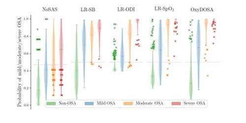 """התפלגויות כוללות (""""תרשים כינור"""") עבור קבוצות שונות של מטופלים (ללא OSA ועם OSA קל, בינוני וחמור). הקו האופקי המנוקד מסמן את הסף ב-0.5, שמעליו כל מטופל ייחשב בעל OSA."""