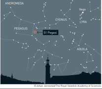 מיקומו של כוכב הלכת pegasi-51b, כוכב הלכת הראשון שהתגלה מחוץ למערכת השמש. איור: ועדת פרס נובל