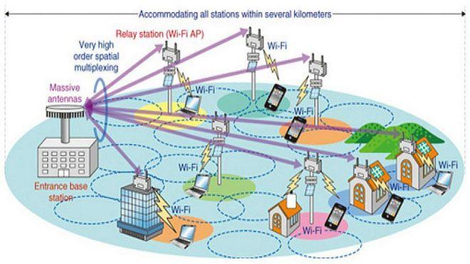 Gigabit Wireless Hayden Island