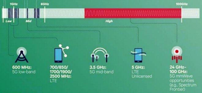 Gigabit Wireless | Hayden Island