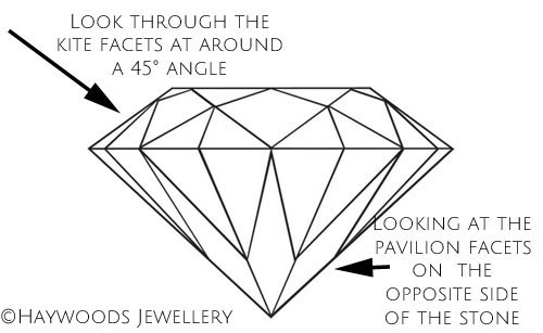 How to see doubling in a synthetic moissanite