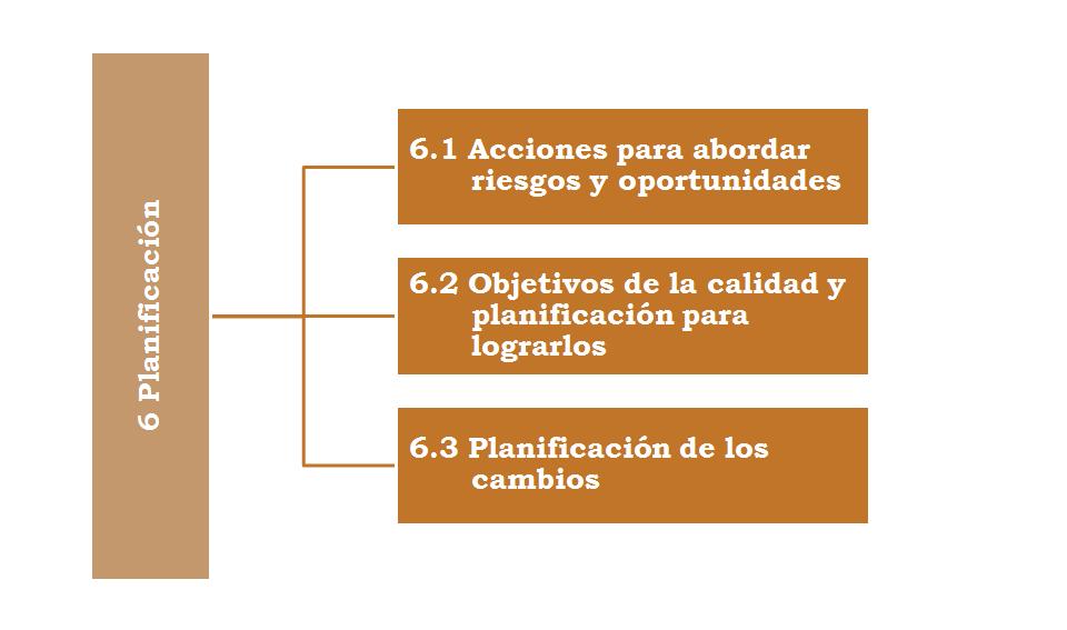 La planificación en la norma ISO 9001 2015 5b0cf01374c36