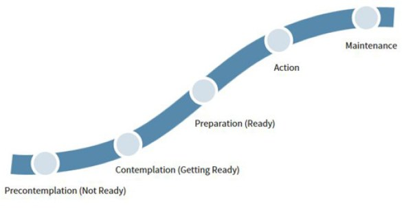 Image result for stages of change