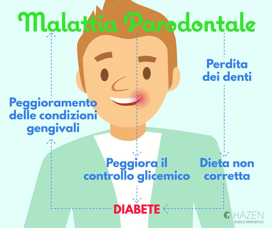 parodontite - la malattia parodontale