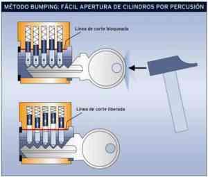 Procedimiento del método bumping