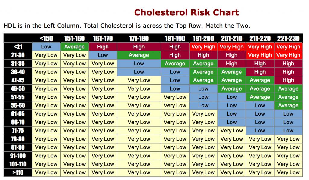 Pills That Lower Cholesterol