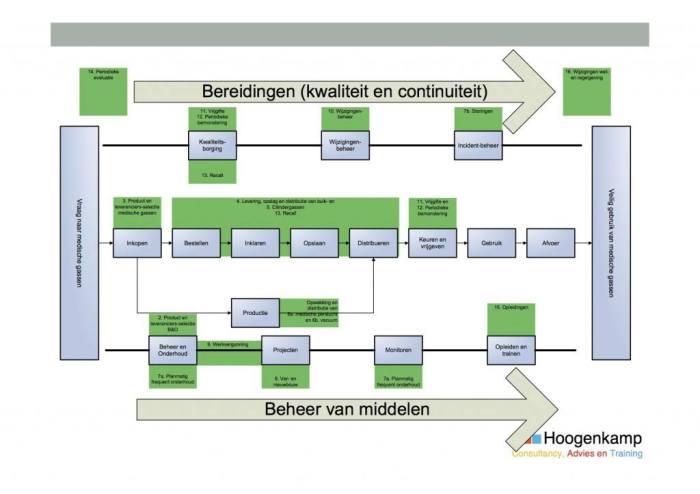 Kwaliteitsmanagement medische gassen. Processen in het managementsysteem