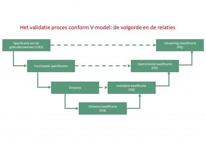 Valideren van de medische gassen installatie conform V-model